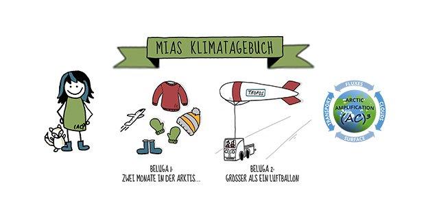 """Polarforschung leicht erklärt. In """"Mias Klimatagebuch"""" berichten die (AC)³-Forschenden für die Jüngsten. (Illustrationen: Simone Lindemann, Universität Leipzig )"""