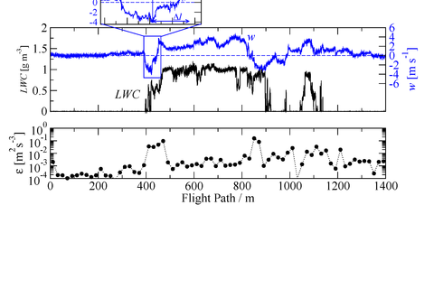 Fig. 2.: Horizontal cloud penetration showing strong downdrafts at cloud edge and updrafts in the cloud core region