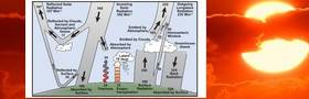 IPCC AR4 Strahlungsbilanz