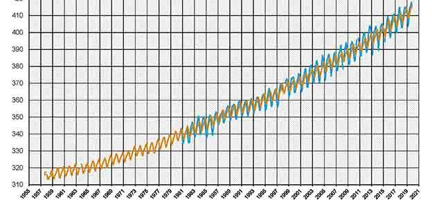 DKK-Statement zum CO2-Gehalt der Atmosphäre