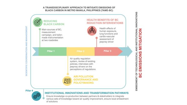 Ein transdisziplinärer Forschungsansatz zur Reduktion von Ruß-Emissionen (BC). Quelle: Liina Tönisson, TROPOS