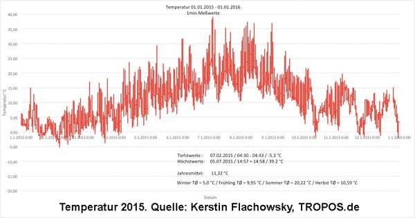 Temperaturen 2015. Quelle: Kerstin Flachowsky, TROPOS