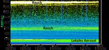 Die Lidar-Messungen aus Leipzig vom Abend des 22. August 2017 zeigen zwei Rauschschichten: eine starke in ca. 16km Höhe und eine schwächere in ca. 6km Höhe. Grafik: Holger Baars, TROPOS