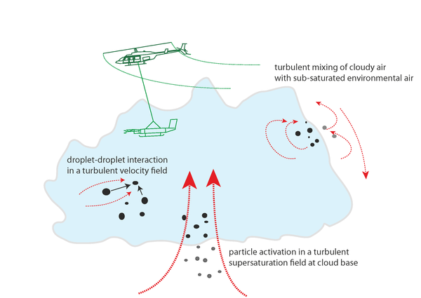 Schematic of different aspects of cloud turbulence