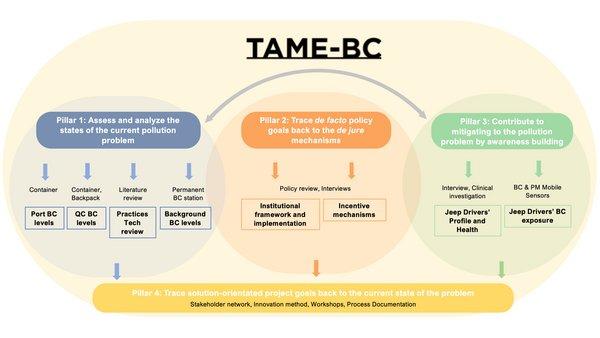 TAME-BC bot eine Plattform, um ein besseres Verständnis für die Umweltauswirkungen von BC zu erlangen und wie die negativen Folgen überwunden werden können. Quelle: Liina Tönisson, TROPOS