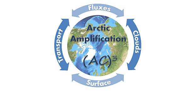 Climate change in the Arctic Ocean