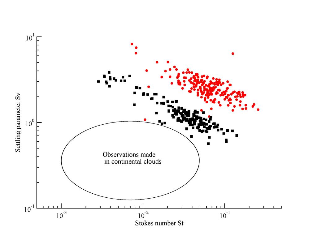 Abb. 3: Stokes und Froude Zahlen beobachtet in Passatwindwolken.