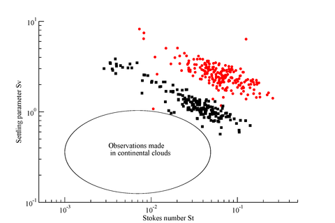 Fig. 3: Stokes and Froude numbers in shallow cumulus clouds