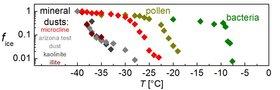 Immersionsgefrieren von Tropfen mit einzelnen Aerosolpartikeln, für unterschiedlichste, atmosphärisch relevante Partikelarten.