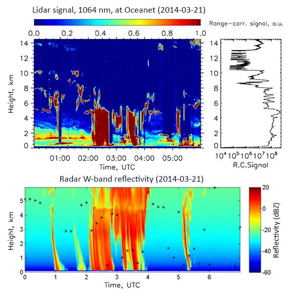 Grafische Darstellung unserer Lidar- und Radarmessungen vom 21. März 2014. © Sebastian Bley, TROPOS, Sergio Pezoa, NOAA.