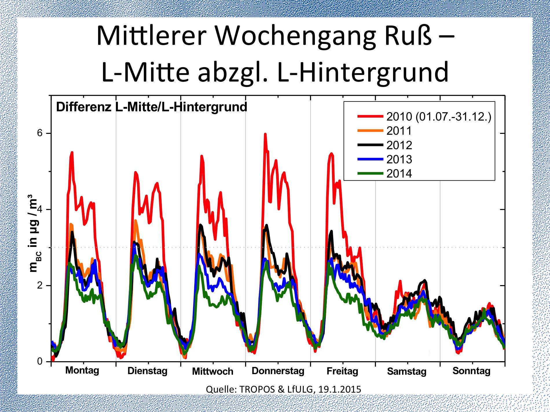 Rückgang des Rußes 2011-2015. Quelle: TROPOS & LfULG