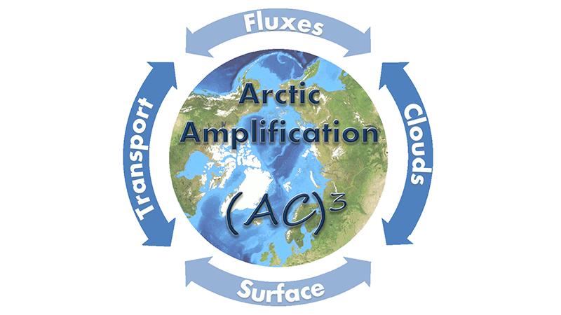 """Der neue Sonderforschungsbereich Transregio 172 """"Arktische Klimaveränderungen"""" unter der Federführung der Universität Leipzig wird von der Deutschen Forschungsgemeinschaft (DFG) in den kommenden vier Jahren gefördert."""