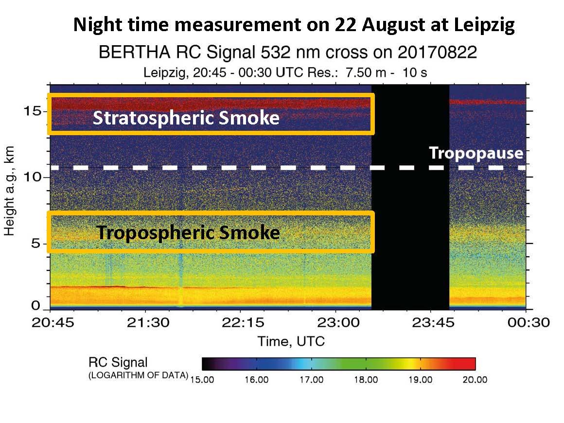 Lidarmessungen von Staub über Leipzig am 22.08.2017. Die Rauchfahne aus Kanada ist deutlich bei 15km Höhe in der Stratosphäre zu sehen. Quelle. TROPOS