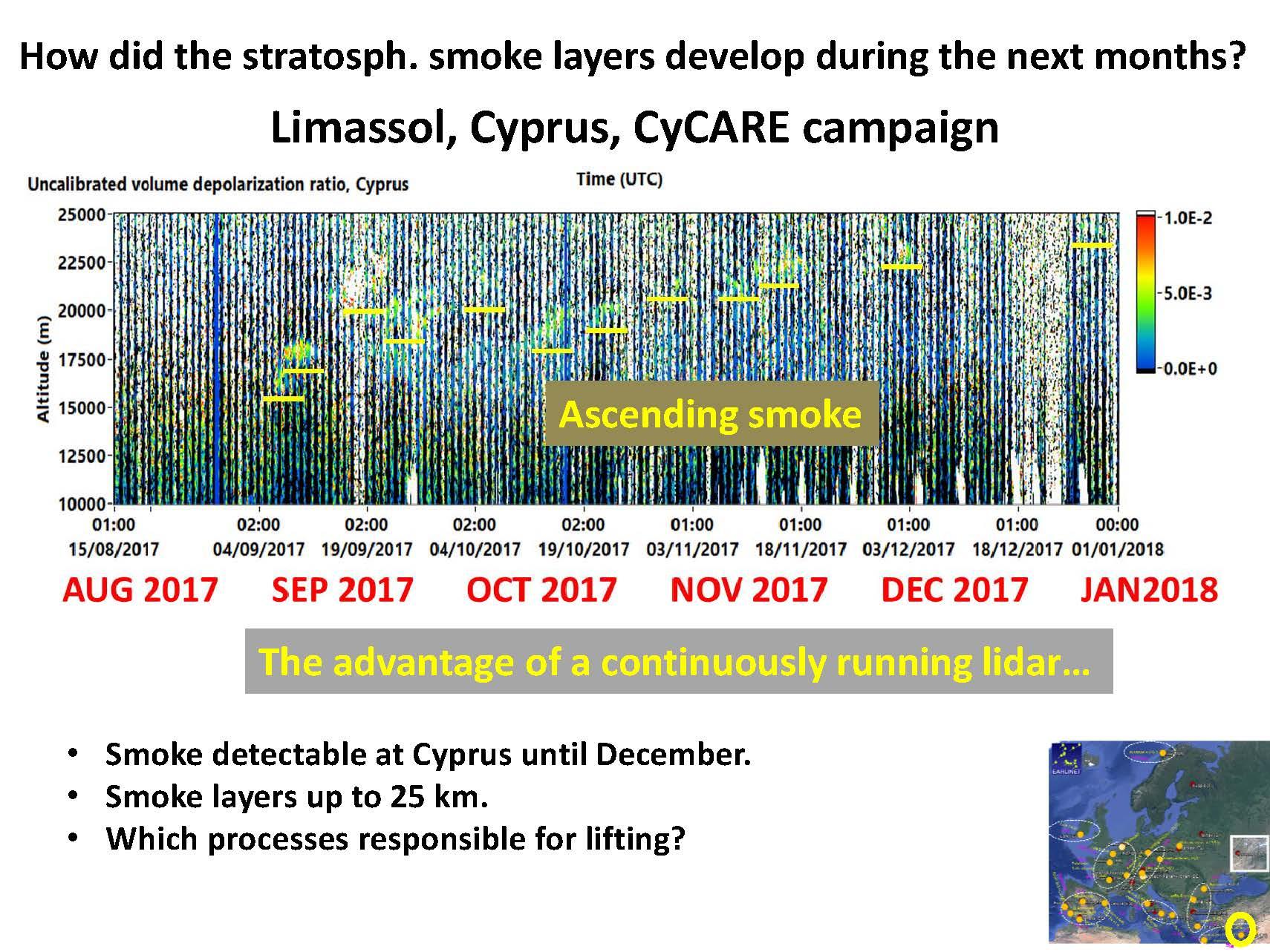 Lidarmessungen von Staub über Limassol (Zypern)  2017/18. Spuren der Rauchfahne aus Kanada sind von September bis Dezember sind in zwischen 16 und 23km Höhe zu sehen. Die Langzeitbeobachtungen zeigen, dass sich die Rauchfahne über Monate in der Stratosphäre hält und dabei langsam weiter nach oben steigt. Quelle. TROPOS