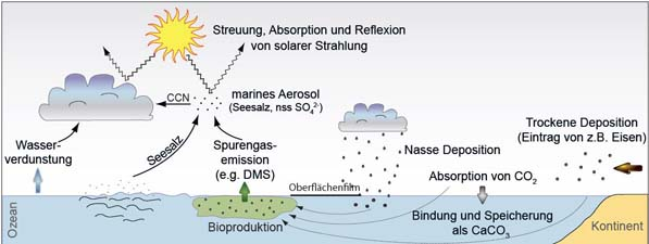the impact of aerosols on solar The impact of abrupt suspension of solar radiation management (termination effect) in experiment g2 of the geoengineering model one proposed geoengineering plan is to seed the earth's atmosphere with reflective sulfate aerosols these particles would increase the albedo of.