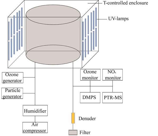 Aerosol chamber experiments | Leibniz-Institut für ...