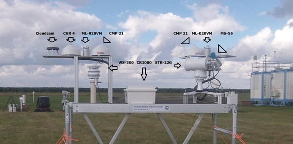 Radiation measurement station