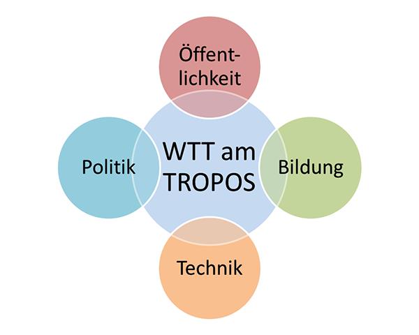 Abbildung 1: Die vier Bereiche des WTT am TROPOS