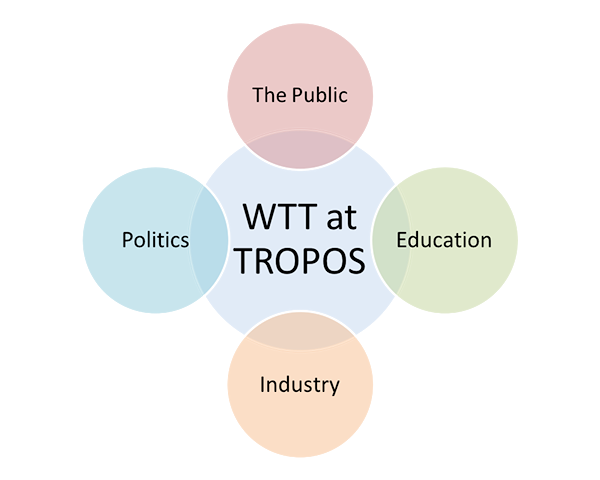Figure 1: The four areas of the WTT at the TROPOS
